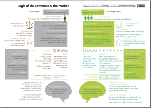Logic of the Market and the Commons Chart