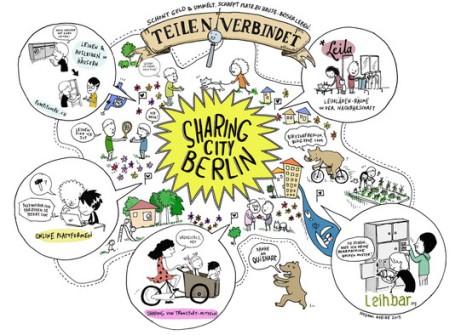 berlin-sharing-city-by-nozomi-horibe-2013