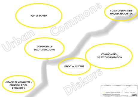 Folien Urban Commons_Diskurs_komplett.pdf-Seiten
