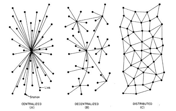 Centralized-Decentralized-And-Distributed-System